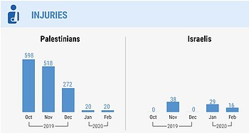 * Palestinian casualties by Israeli forces in confrontations along the fence and in airstrikes and shelling elsewhere inside Gaza. (fatality figures include people who died of wounds sustained in previous months) Source: OCHA