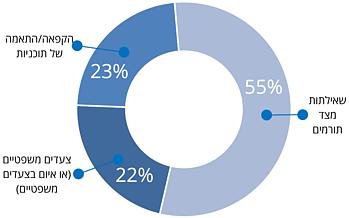תרשים: אחוזי הארגונים הבינלאומיים הלא ממשלתיים שנפגעו על פי סוג הפגיעה