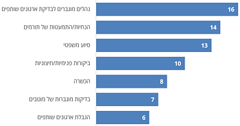 תרשים: אמצעי ההתמודדות לפי מספר הארגונים הבינלאומיים הלא ממשלתיים