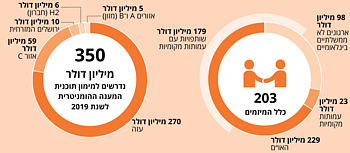 אינפוגרפיקה: 350 מיליון דולר דרושים ליישום 203 מיזמים הומניטריים