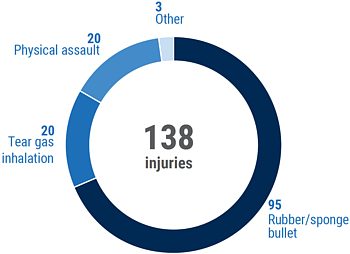 Chart: injuries in Al 'Isawiya between June and August 2019