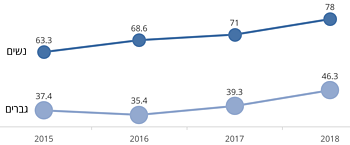 שיעורי אבטלה ברבעון השלישי של השנה בעזה, על פי מגדר