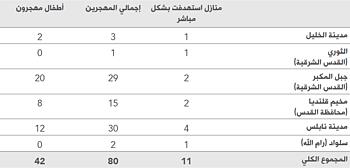 المصدر: بيانات مكتب تنسيق الشؤون الإنسانية بشأن عمليات الهدم