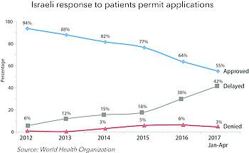תרשים: המענה הישראלי לבקשות של מטופלים להיתרים
