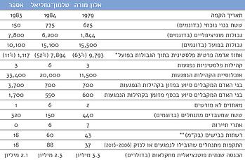 טבלה: מדדים מרכזיים של שלושת מקרי המבחן