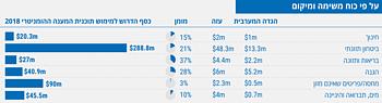 טבלה: מימון לתוכנית המענה ההומניטרי לשט הפלסטיני הכבוש 2018 על פי כוח משימה ומיקום