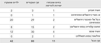 טבלה: הריסת בתים עונשית
