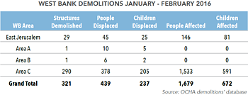 Table: West Bank demolitions | January-February 2016