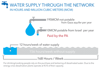 Chart: Water supply through the network