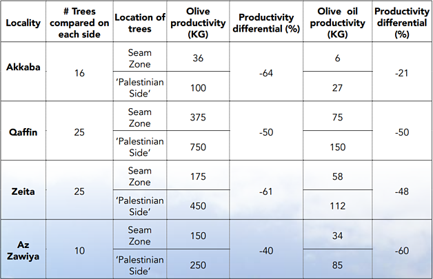 Average productivity differential between trees on both sides of the Barrier (2013 season)