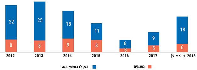 תרשים: ממוצע חודשי של תקריות במעורבות מתנחלים שגרמו לנפגעים פלסטינים או לנזק לרכוש פלסטיני