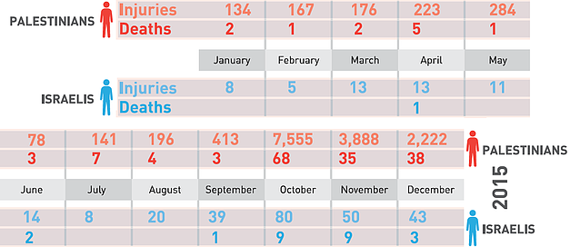 Chart: casualties 2015