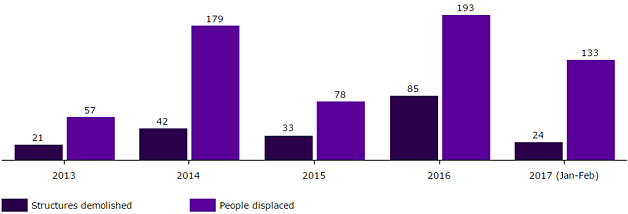 Chart: Demolitions and displacement in Bedouin communities in and around the area of the E1 settlement plan