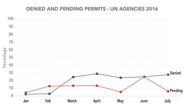 Chart: Denied and pending permits – UN agencies 2016
