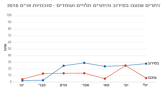 גרף: היתרי גישה של אנשי סגל בריאות הומניטרי אל עזה וממנה