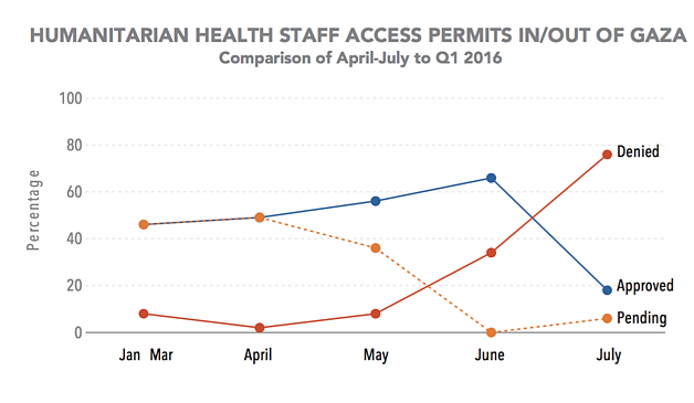 Chart: Humanitarian health staff access permits in/out of Gaza