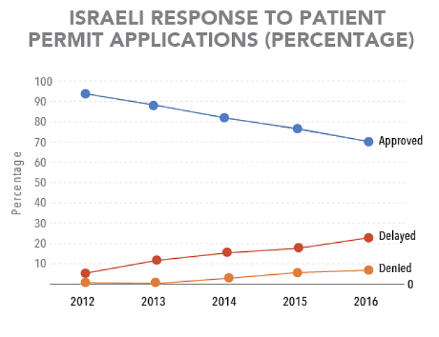 Chart: Israeli response to patient permit applications (percentage)