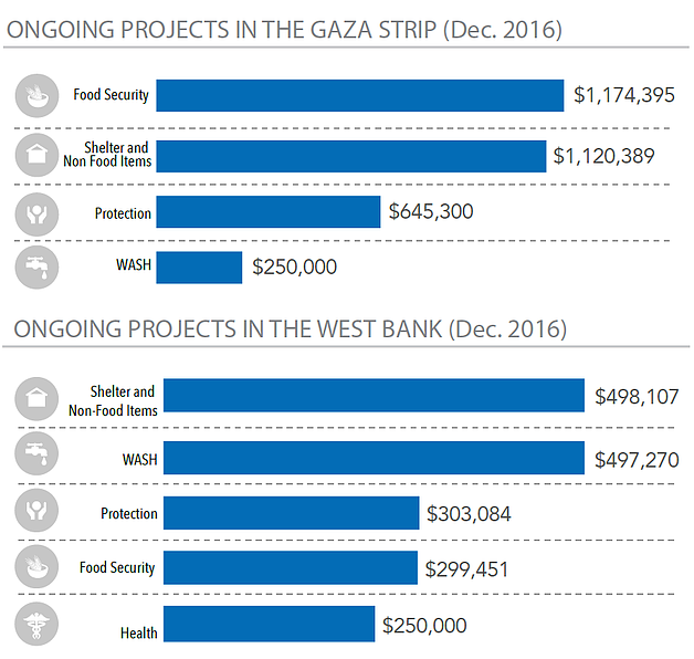 Charts: Ongoing projects