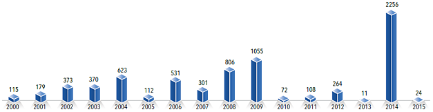 Chart: Palestinian fatalities in Gaza by year