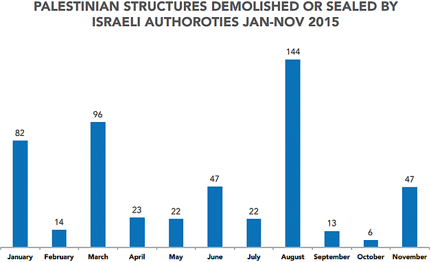 Chart - Palestinian structures demolished or sealed by Israeli authorities Jan-Nov 2015