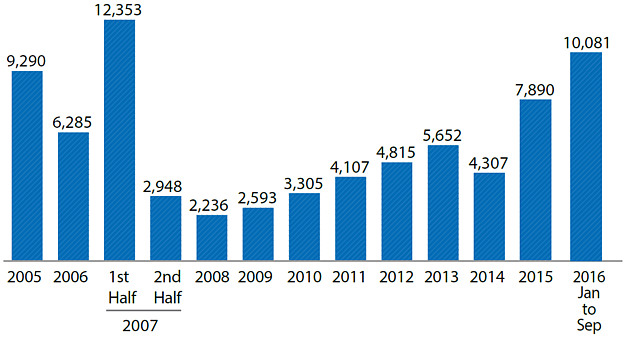 Chart: Truckloads entering Gaza (monthly average)