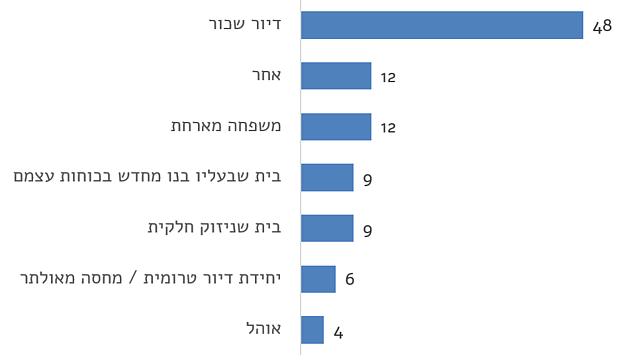 תרשים: מגורים עכשוויים (באחוזים)