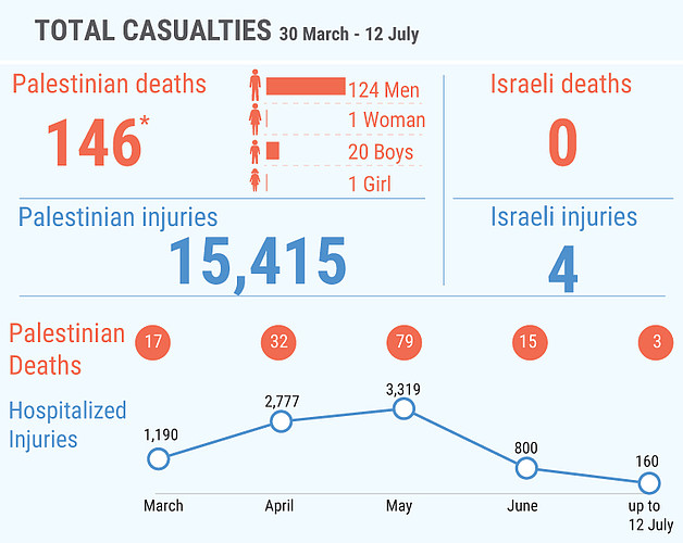 *This figure includes 112 Palestinians killed during the demonstrations and 34 killed in other incidents; among the latter are seven people whose bodies are reportedly  being withheld by the Israeli authorities.
