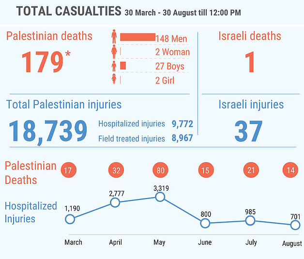 *This figure includes 130 Palestinians killed during the demonstrations and 49 killed in other circumstances; among the latter are eight people whose bodies are reportedly  being withheld by the Israeli authorities.