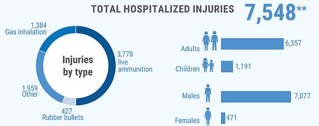 **Additional 6,352 were treated in field medical trauma stabilization points.