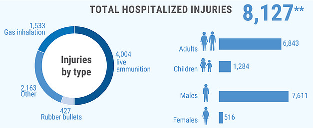 **Additional 7,115 were treated in field medical trauma stabilization points.