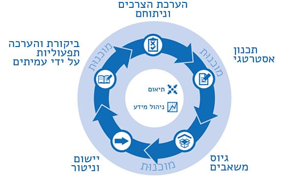 תרשים מחזור התכנון ההומניטרי