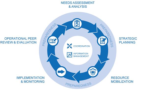 Humanitarian Response Cycle