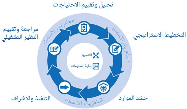 دورة البرنامج الإنسانية