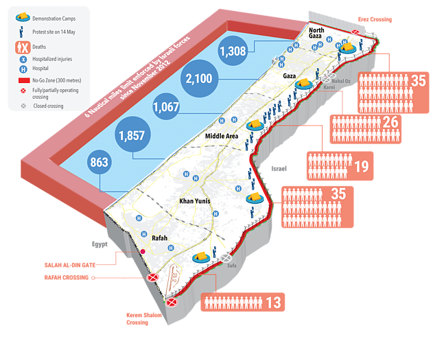 Source of casualty data: Palestinian Ministry of Health in Gaza. Data as of 31 May 2018
