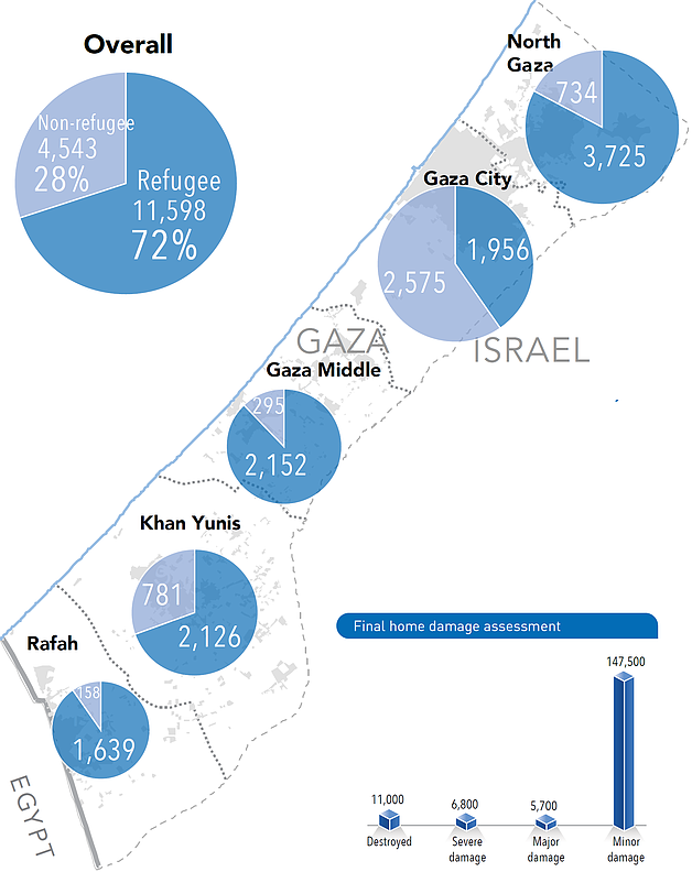 Map: IDP Households (as of the second half of 2015). Chart: Final home damage assessment