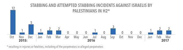 תרשים: אירועי דקירה וניסיונות דקירה של ישראלים על ידי פלסטינים ב־H2