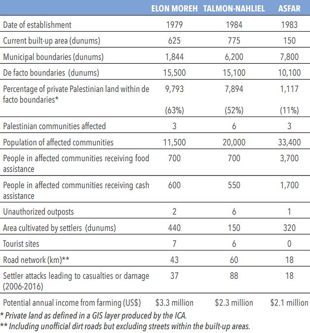 Table: Key indicators of three case studies