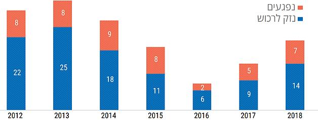 ממוצע חודשי של תקריות של פגיעה בפלסטינים או ברכוש פלסטיני