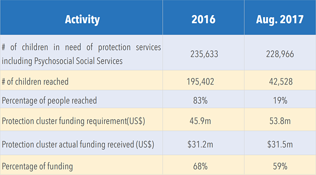 Table: Protection Cluster services provided and funding levels for 2016 and 2017