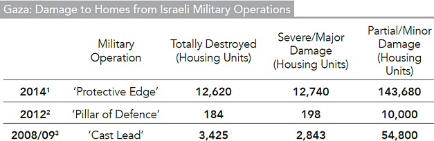 Table: Gaza: Damage to Homes from Israeli Military Operations