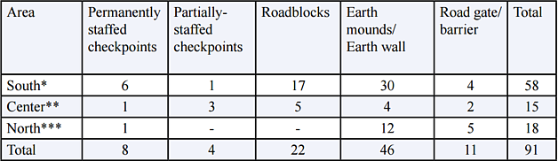 New physical obstacles on West Bank roads since Oct. 2015 (up to end of 2015)