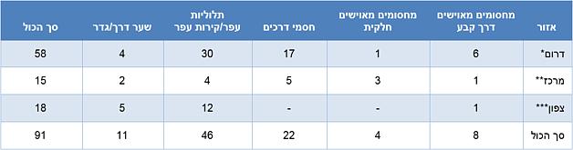 טבלה: מכשולים פיסיים חדשים בכבישי הגדה המערבית מאז אוקטובר 2015 (עד סוף 2015)