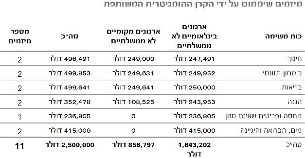 טבלה מיזמים שיממונו על ידי הקרן ההומניטרית המשותפת