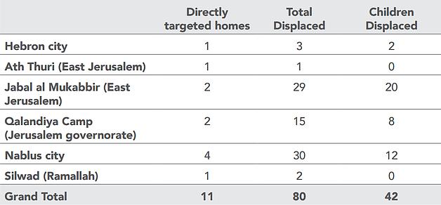 Table: Punitive house demolitions