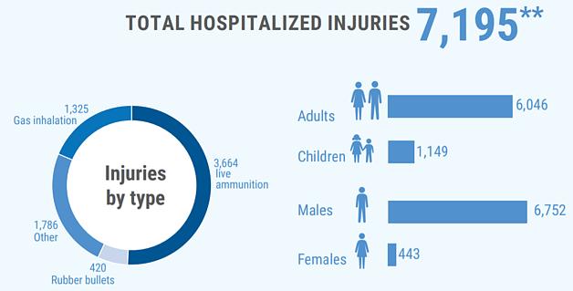 ** Additional 6,180 were treated in field medical trauma stabilization points.
