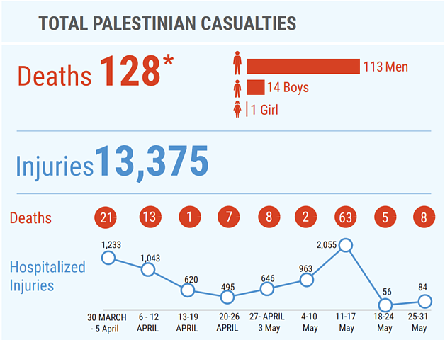 * This figure includes 17 Palestinians (two of them children) killed in unclear circumstances during the 14 May demonstrations, as well as 16 Palestinians (including one child) killed since 30 March in contexts other than demonstrations; among the latter the latter are five people whose bodies are being reportedly withheld by the Israeli authorities.