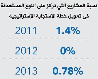 نسبة المشاريع التي تركز على النوع المستهدفة في تمويل خطة الاستجابة الإستراتيجية