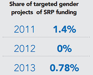 Table: Share of targeted gender projects of SRP funding