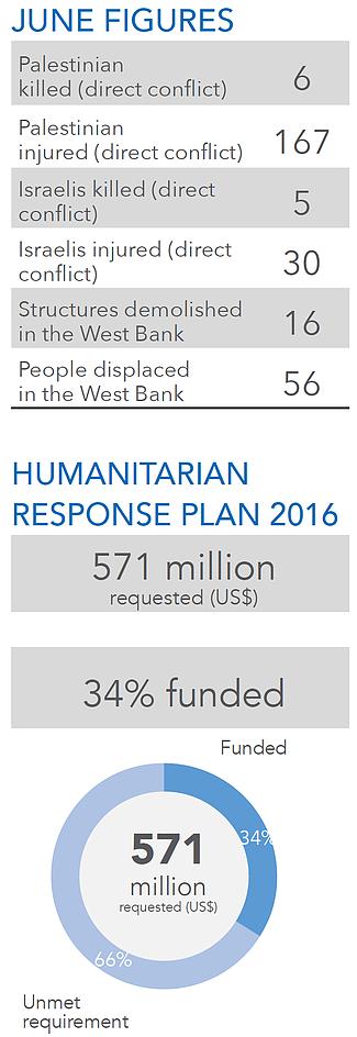June 2016 figures