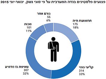תרשים: פצועים פלסטינים בגדה המערבית על פי סוגי נשק, ינואר-יוני 2015